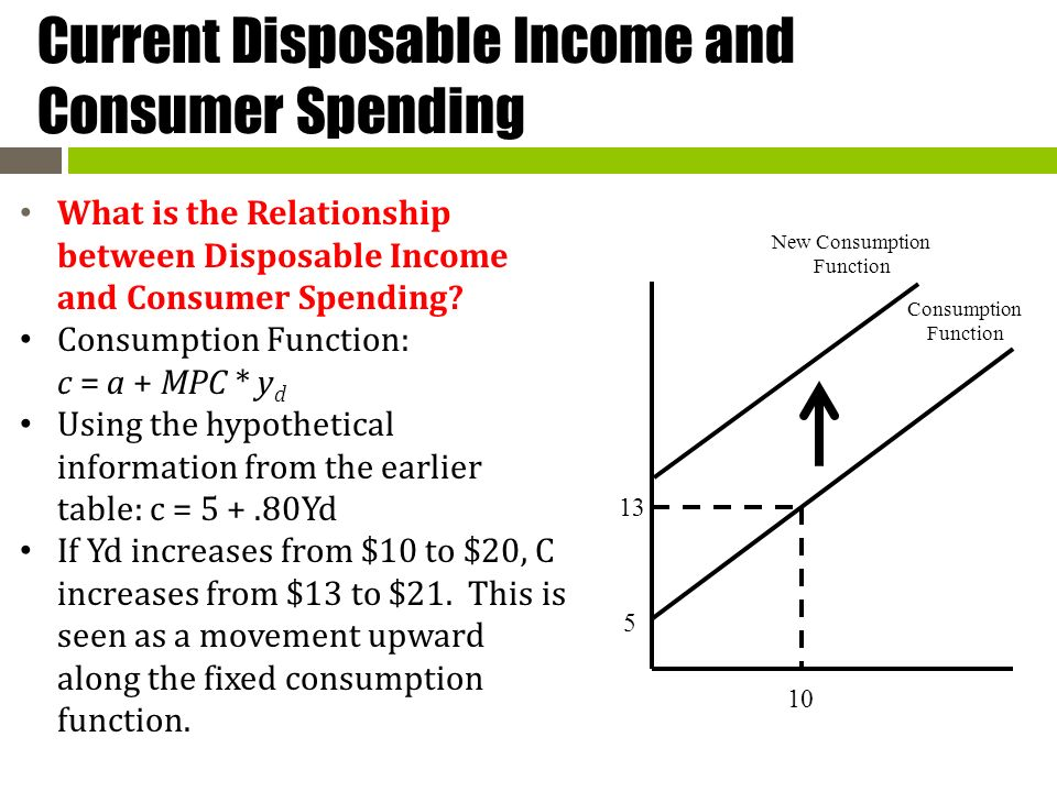 Correlation and dependence and disposable income