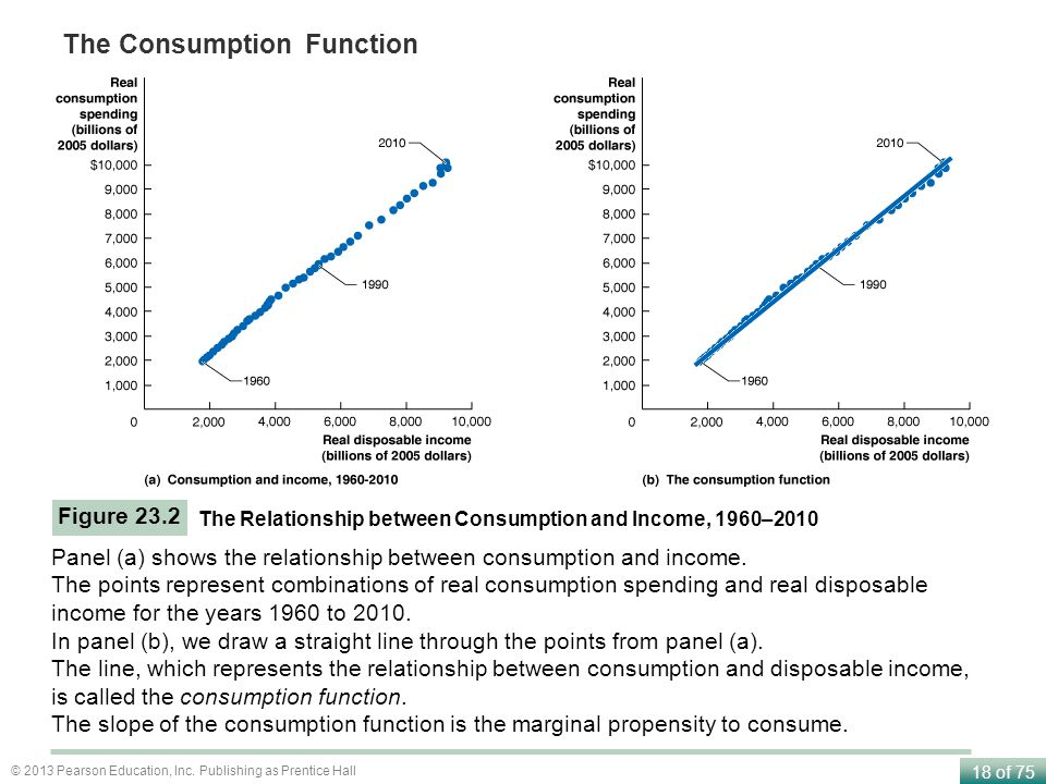 the relationship between consumption and income