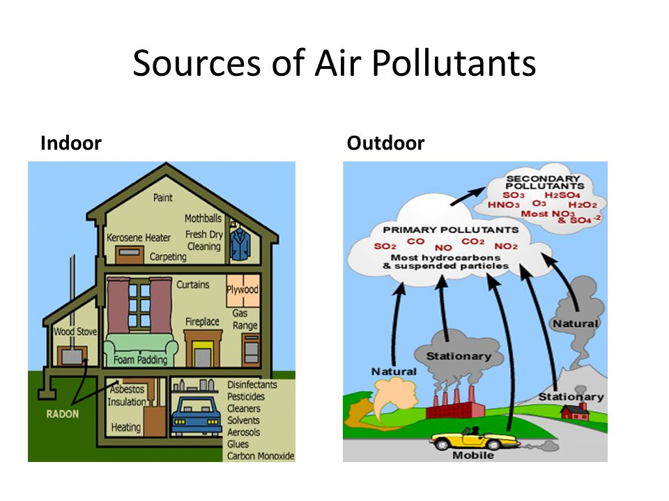 outdoor air pollutant Figure 51 shows mold growth in the home chemical pollutants carbon monoxide carbon monoxide (co) is a significant combustion pollutant in the united states co is a leading cause of.