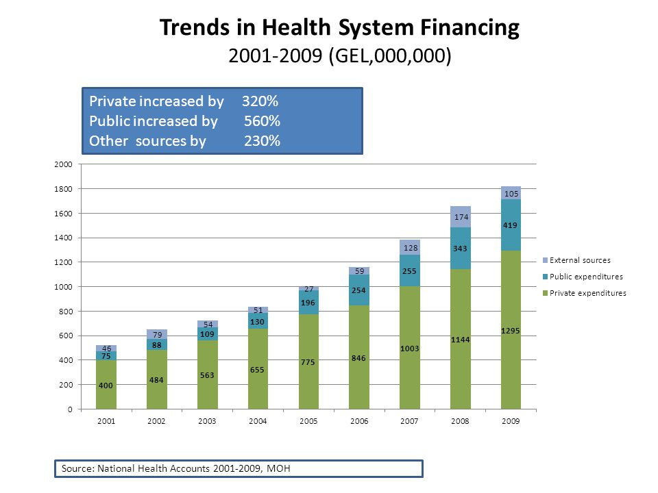 historical trends in health care financing Health spending: trends and impact download full power point topics health costs explore charts & slides by topic  it's not just the uninsured — it's also the cost of health care.
