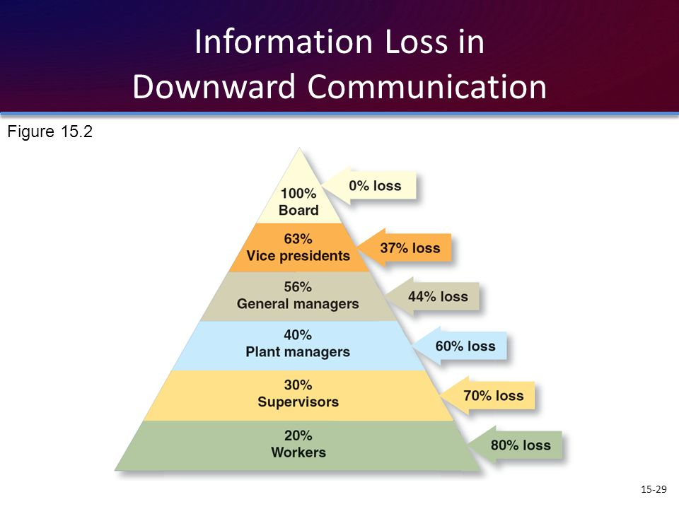 Information Loss in Downward Communication