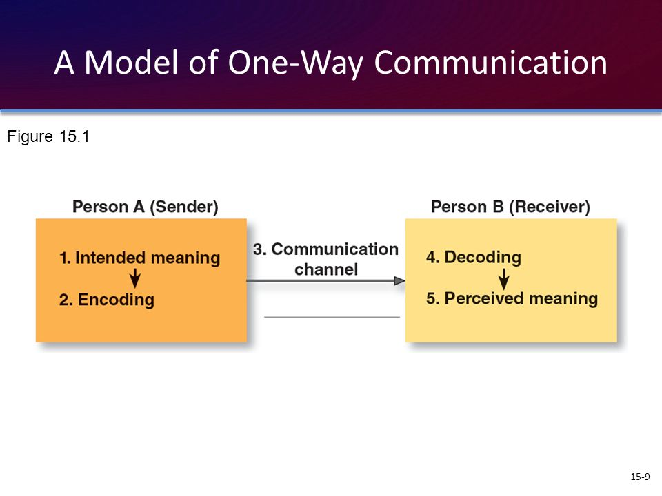A Model of One-Way Communication