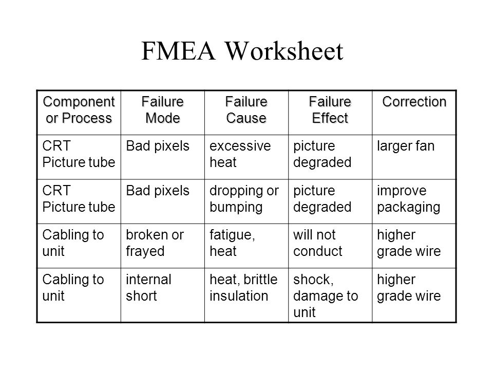 Failure Mode and Effects Analysis FMEA ppt download – Fmea Worksheet