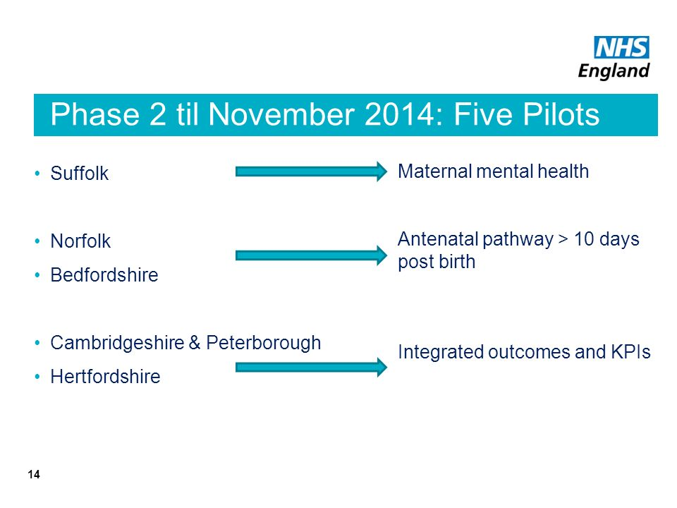 Phase 2 til November 2014: Five Pilots Sites