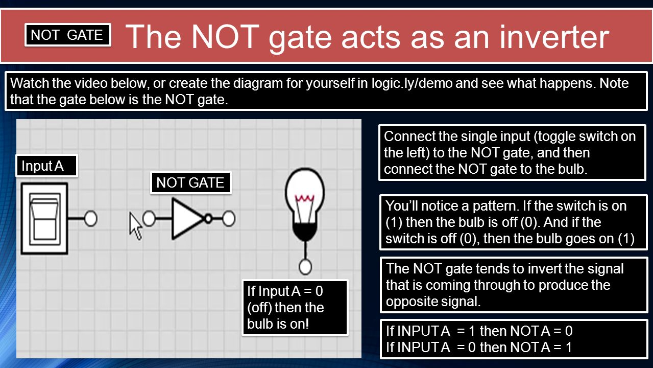 The NOT gate acts as an inverter