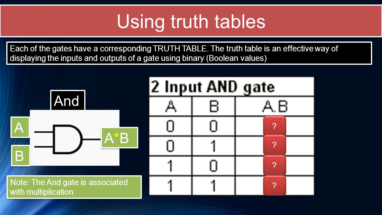 Using truth tables And A A*B B