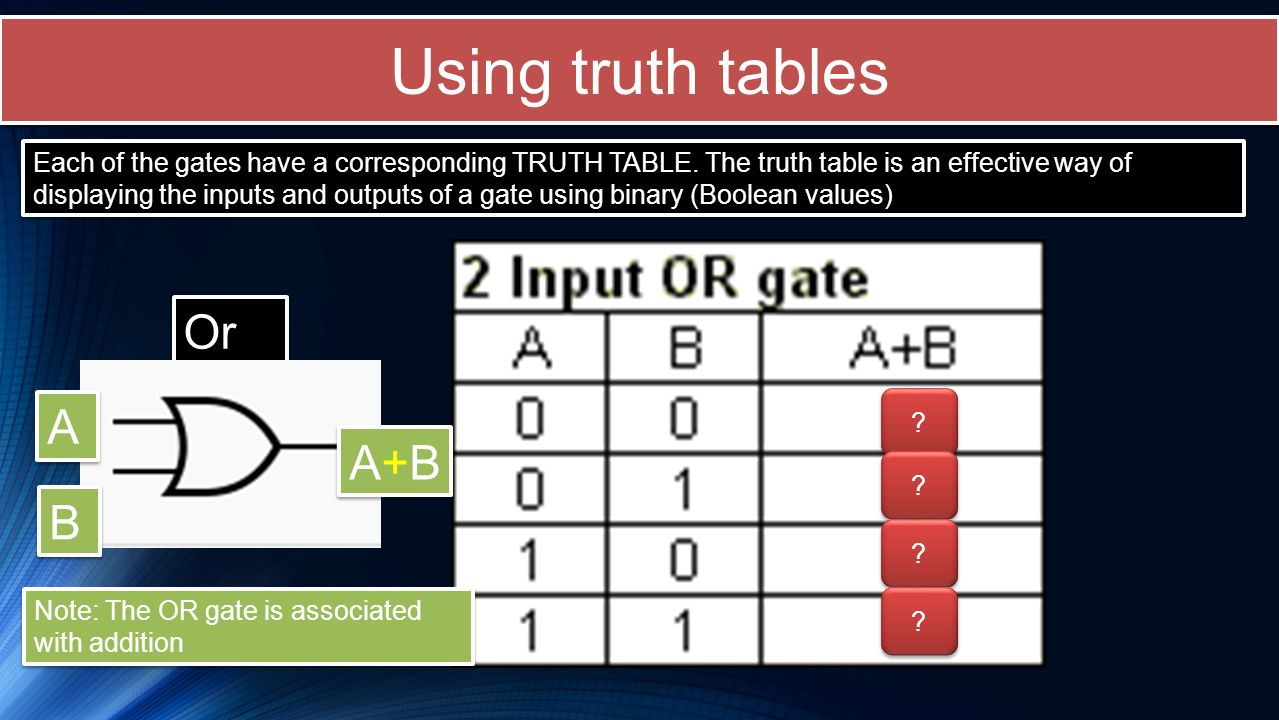 Using truth tables Or A A+B B