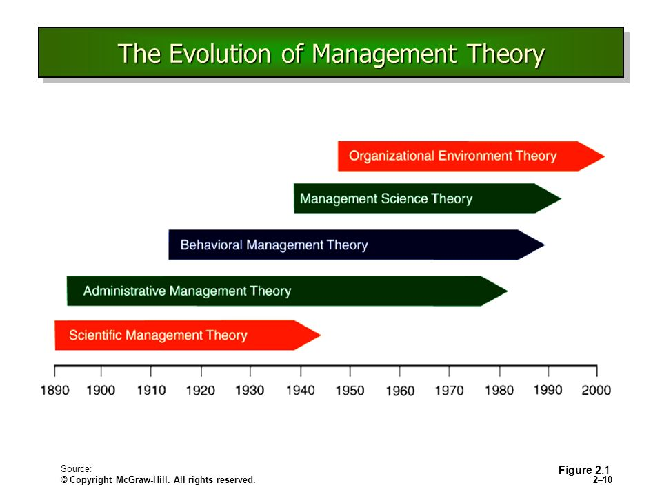 leadership theories the evolution of context Get a brief overview of contemporary theories in management in this topic from the free a more participative and facilitative leadership style is probably.