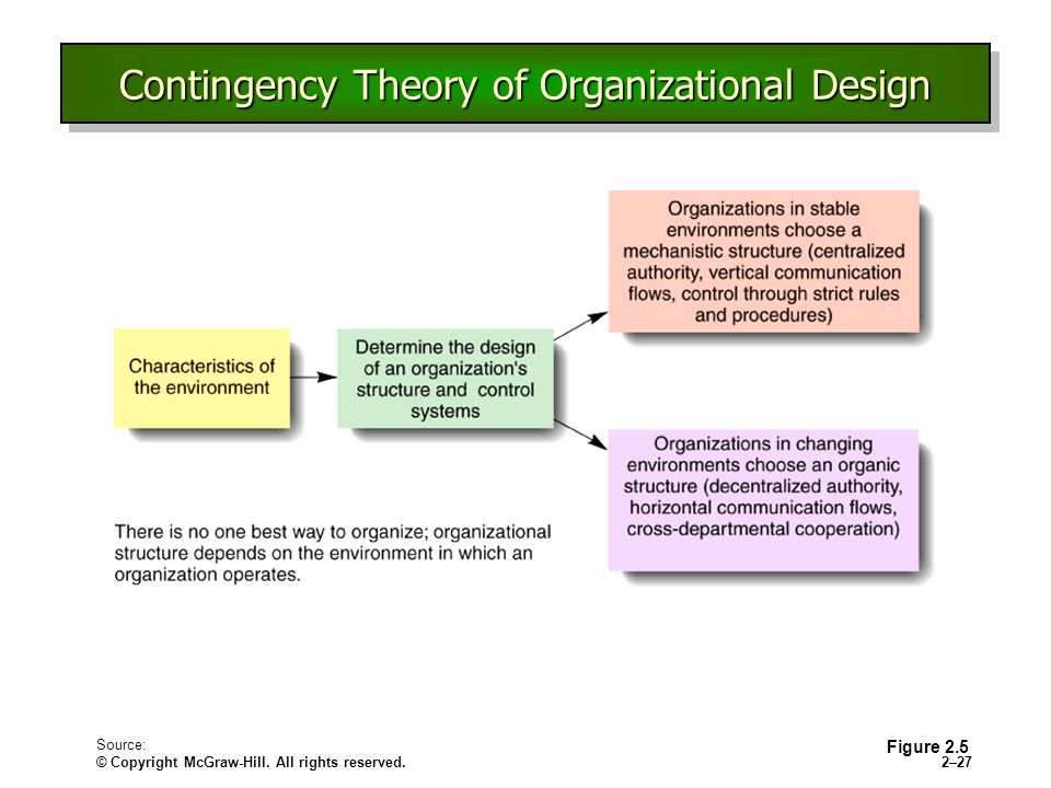 contingency theories of organizations Organizational theories study how people act within organizations, the principles that guide successful business management and how organizations interact with each other.