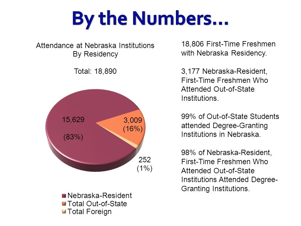 By the Numbers… 18,806 First-Time Freshmen with Nebraska Residency.