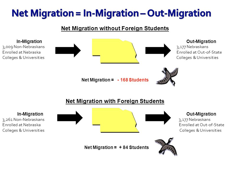 Net Migration = In-Migration – Out-Migration