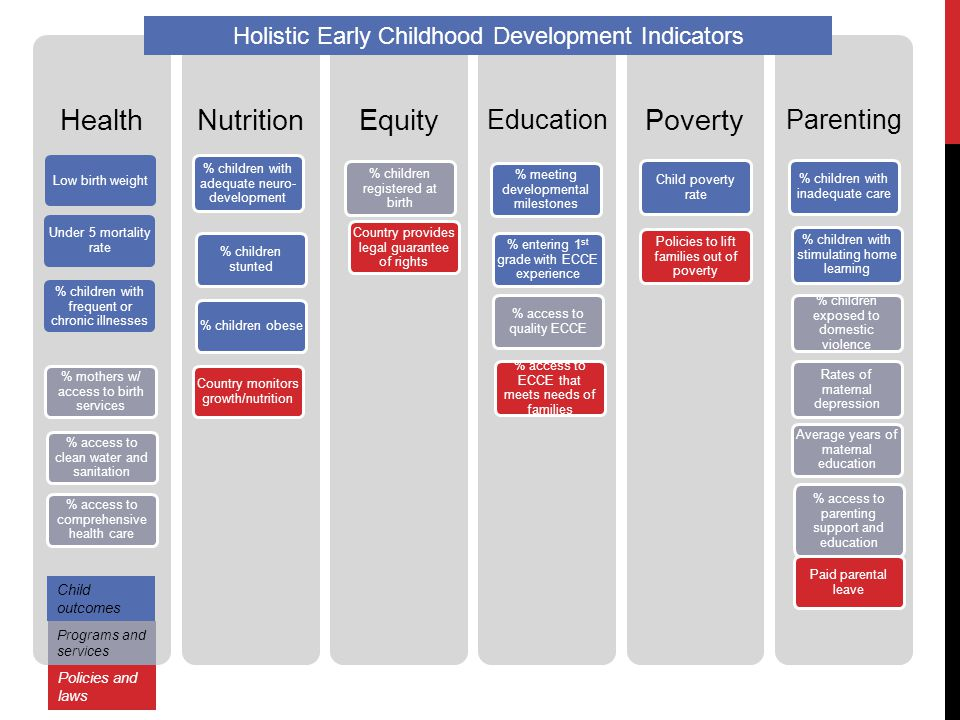 quality indicators relevant to early childhood Empowering early childhood professionals with fresh ideas and insights to participate in and facilitate the highest quality professional development public policy forum join us at this members-only event and build your advocacy skills, expand your networks, and advance federal and state early childhood policy.