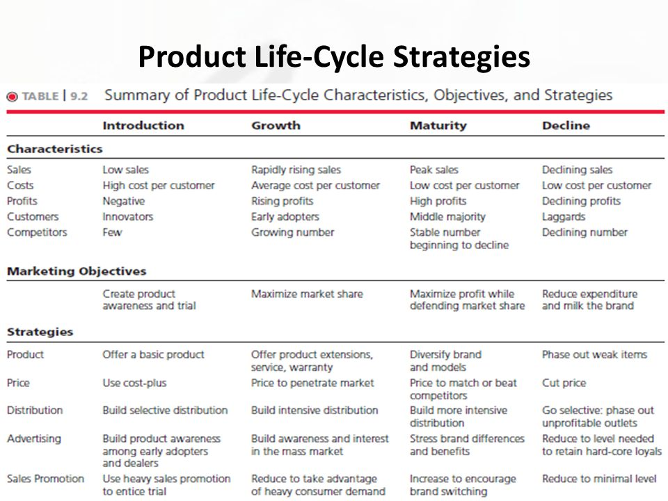 product life cycle management strategies a Most companies are familiar with the four stages that a product goes through within its market or industry commonly referred to as product life-cycle management, this doctrine specifies different pricing and marketing strategies for the four different stages that a product goes through during its lifetime.