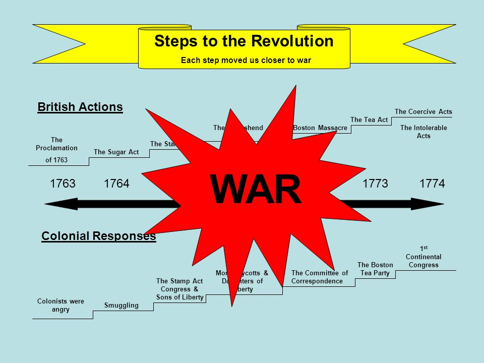 WAR Steps to the Revolution British Actions