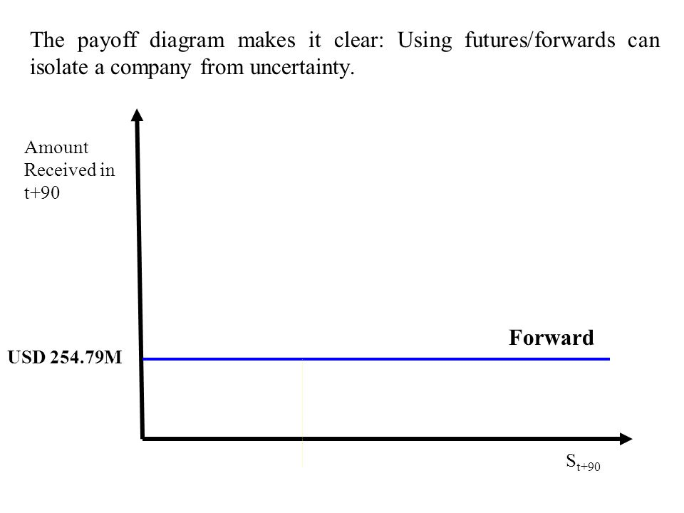 The payoff diagram makes it clear: Using futures/forwards can isolate a company from uncertainty.