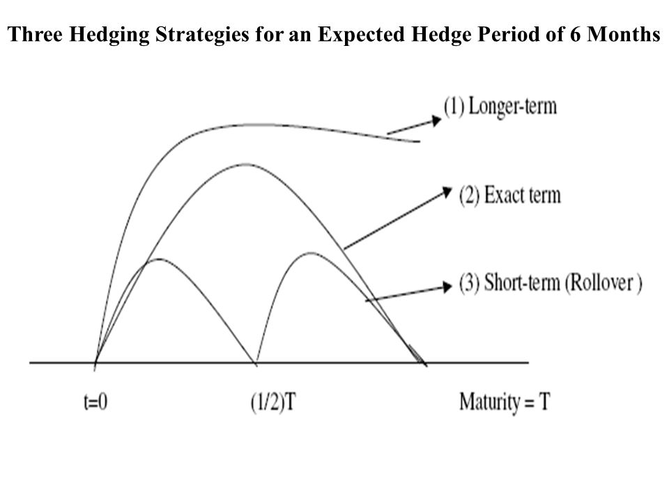 Three Hedging Strategies for an Expected Hedge Period of 6 Months