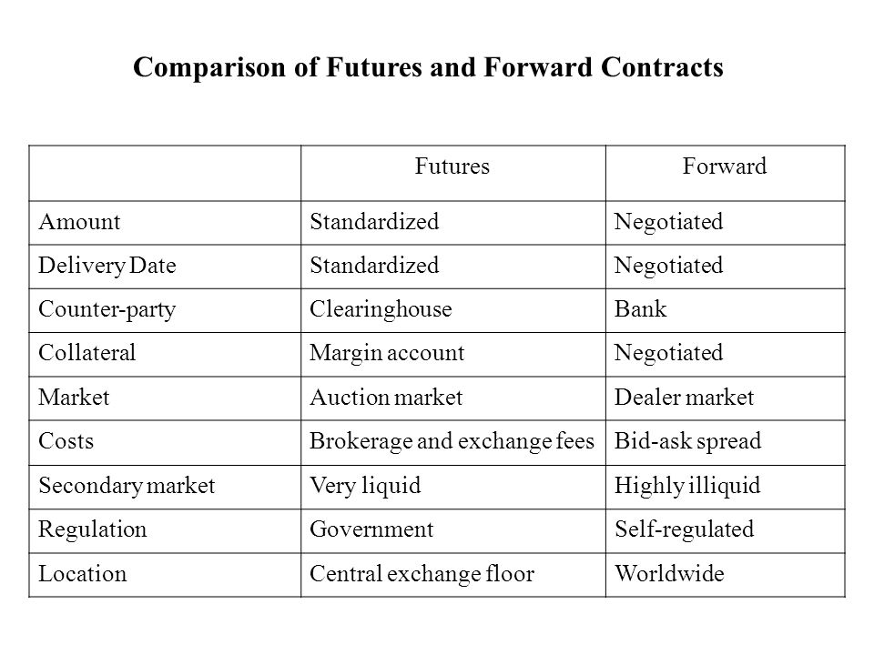 Fx options contract size