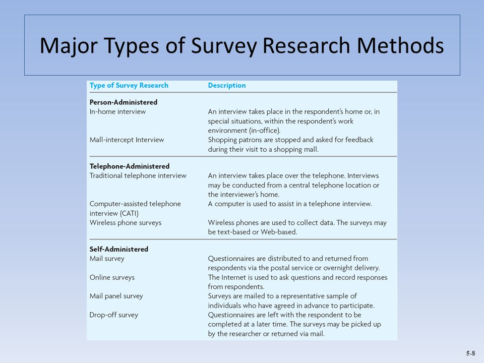 research method questionnaire Survey research survey research is defined as the collection of information from a sample of individuals through their responses to questions (check & schutt, 2012, p 160)this type of research allows for a variety of methods to recruit participants, collect data, and utilize various methods of instrumentation.