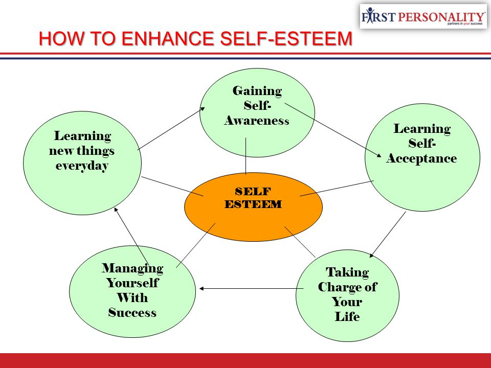 HOW TO ENHANCE SELF-ESTEEM