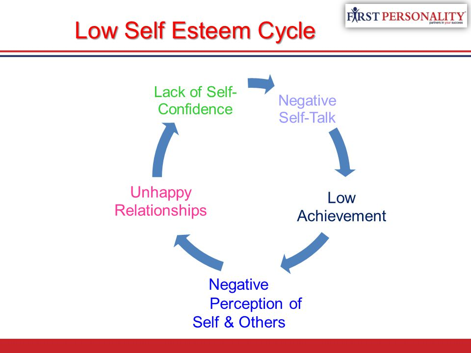 Low Self Esteem Cycle Unhappy Low Achievement Relationships