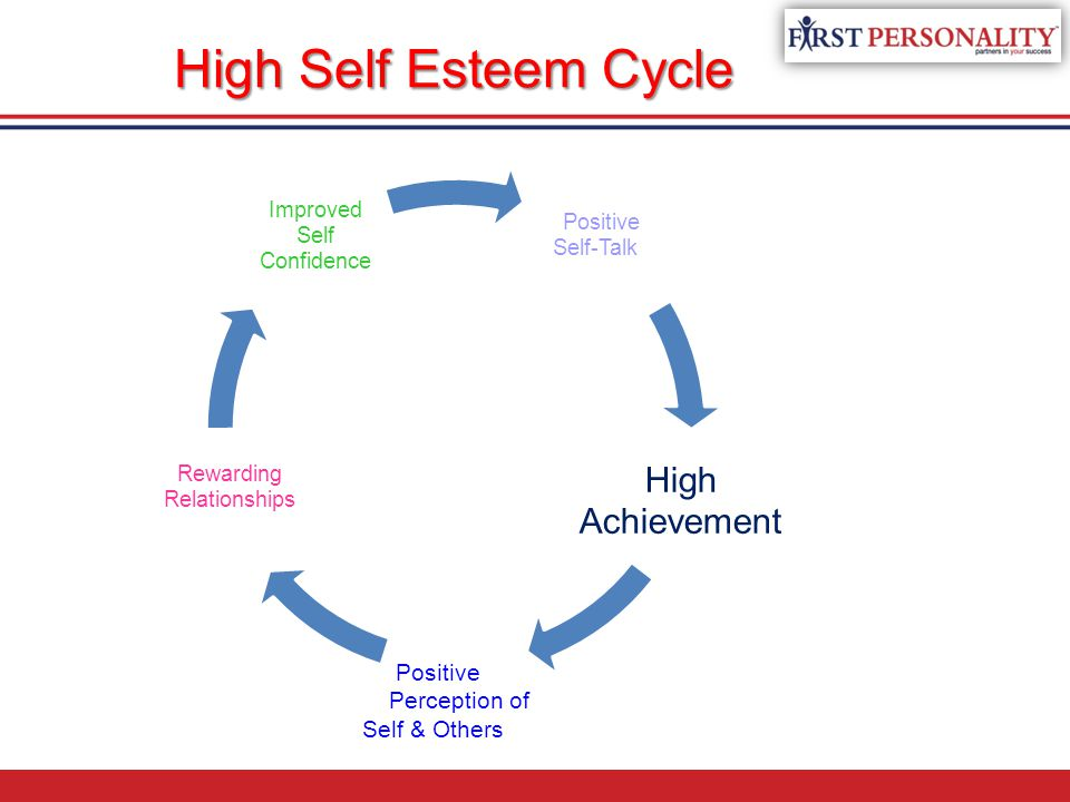 High Self Esteem Cycle High Achievement Positive Perception of
