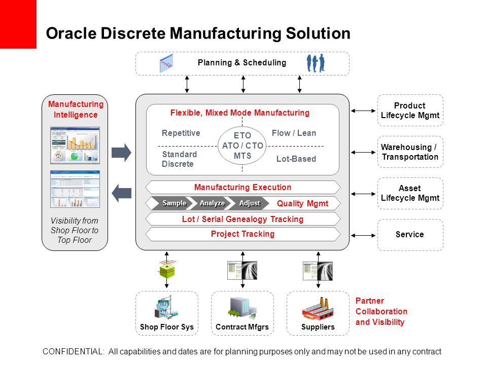 Discrete Manufacturing What S New In R12 Ppt Download