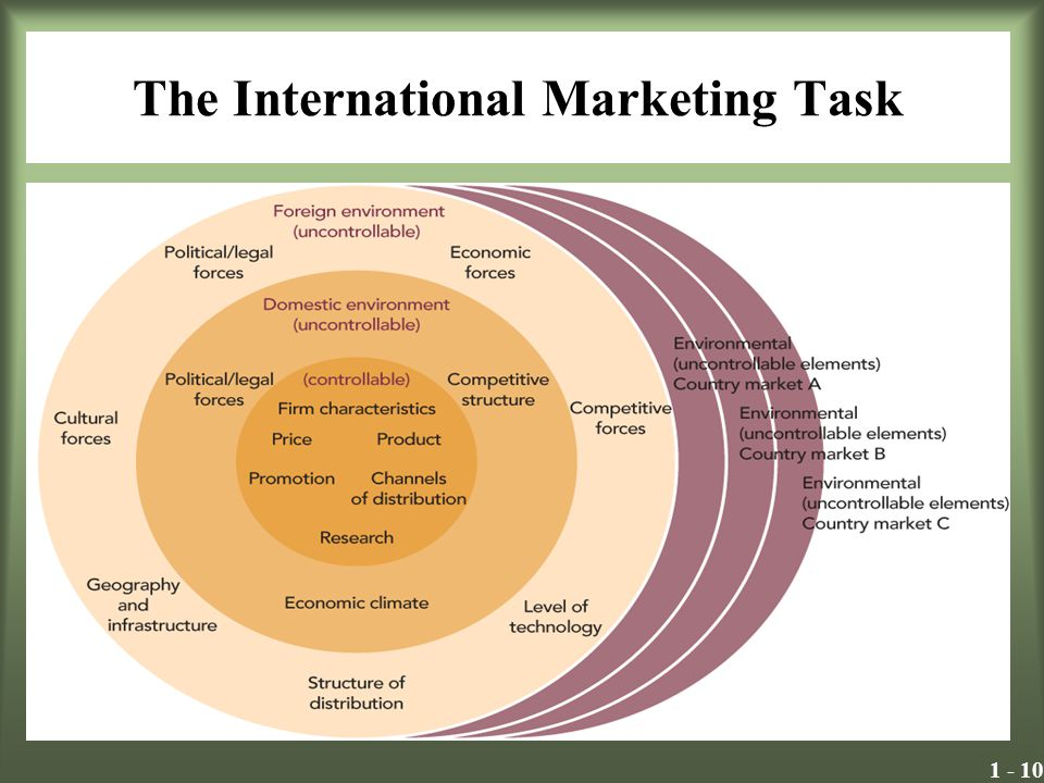 What is International Marketing?