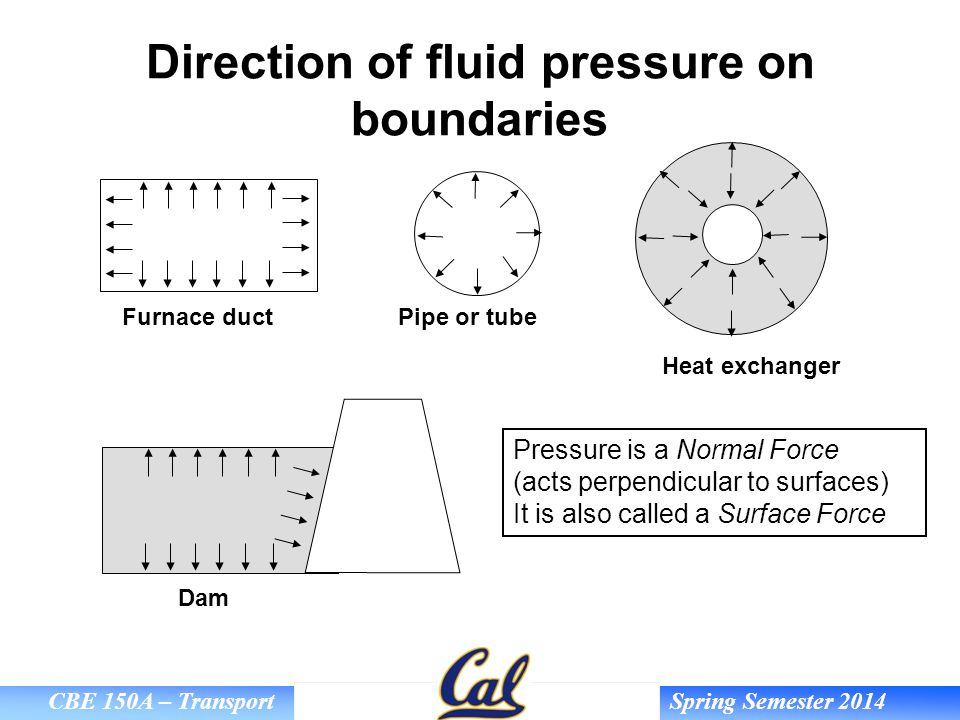 Direction of fluid pressure on boundaries