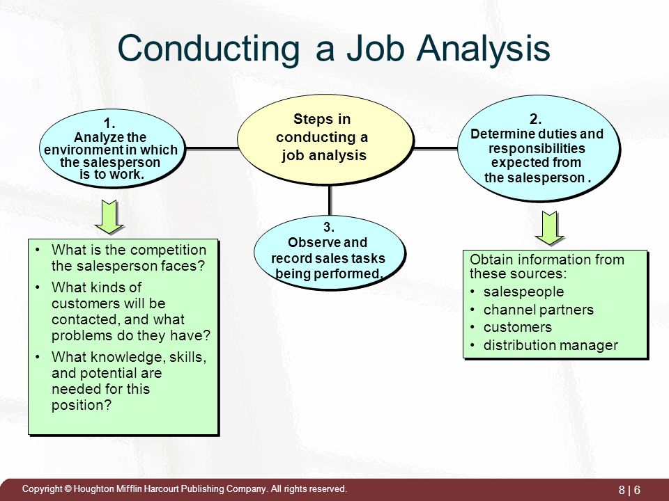 conduct a job analysis for new salesperson position in interclean Some prospects assume a salesperson is in the position of specs for that new employee should go beyond the basic job conduct your bid analysis.
