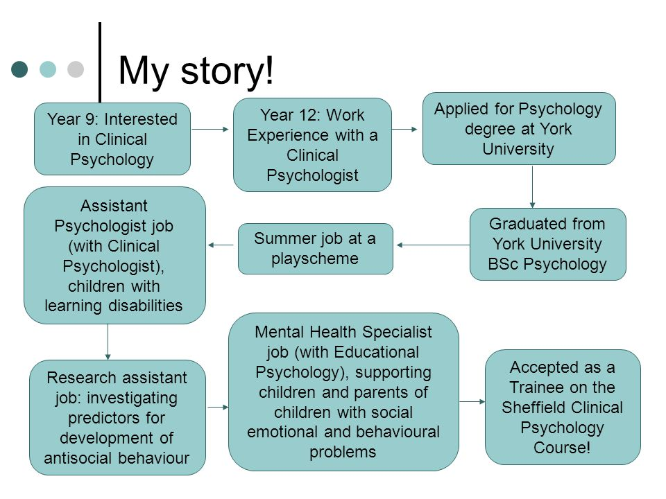 Becoming A Psychologist - Ppt Video Online Download