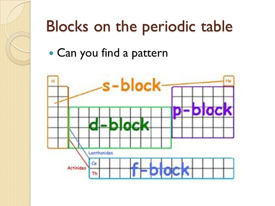 Blocks on the periodic table