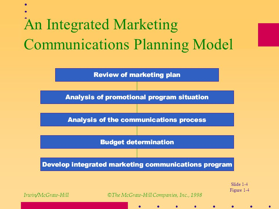 marketing communication plan thesis Marketing plan included the following basic elements: 1 a detailed situation analysis that consists of an internal marketing audit and an external analysis this stage involves to know how the company can effectively communicate with consumers in its target market it involves the communication.