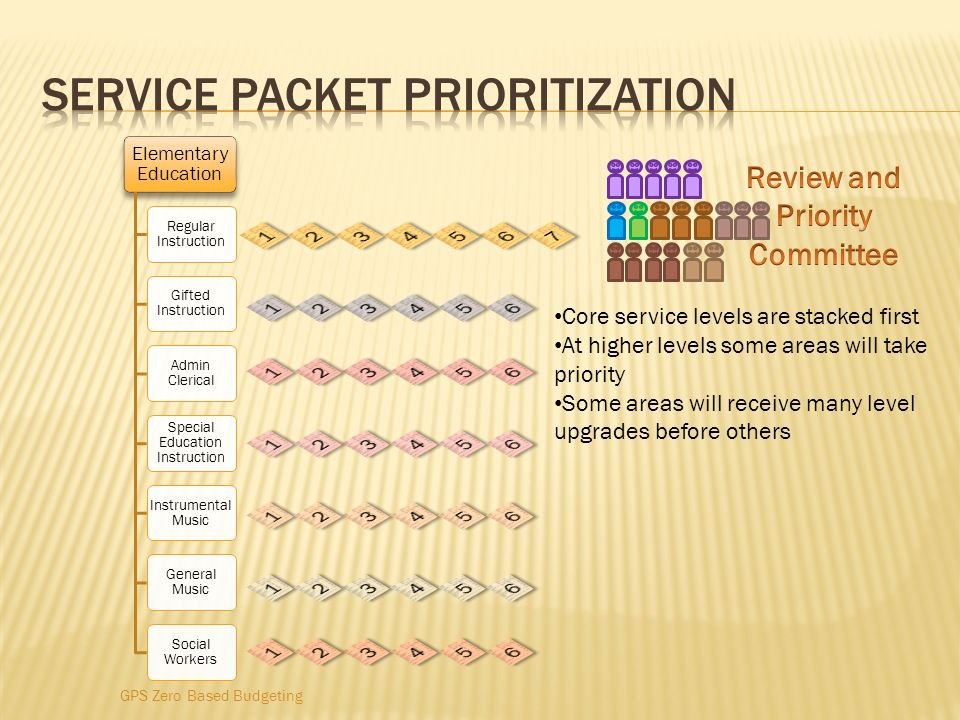 Service Packet prioritization