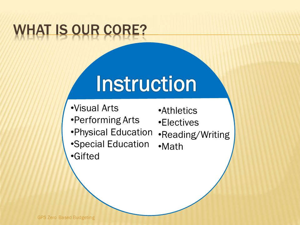 Instruction What is our core Visual Arts Athletics Performing Arts