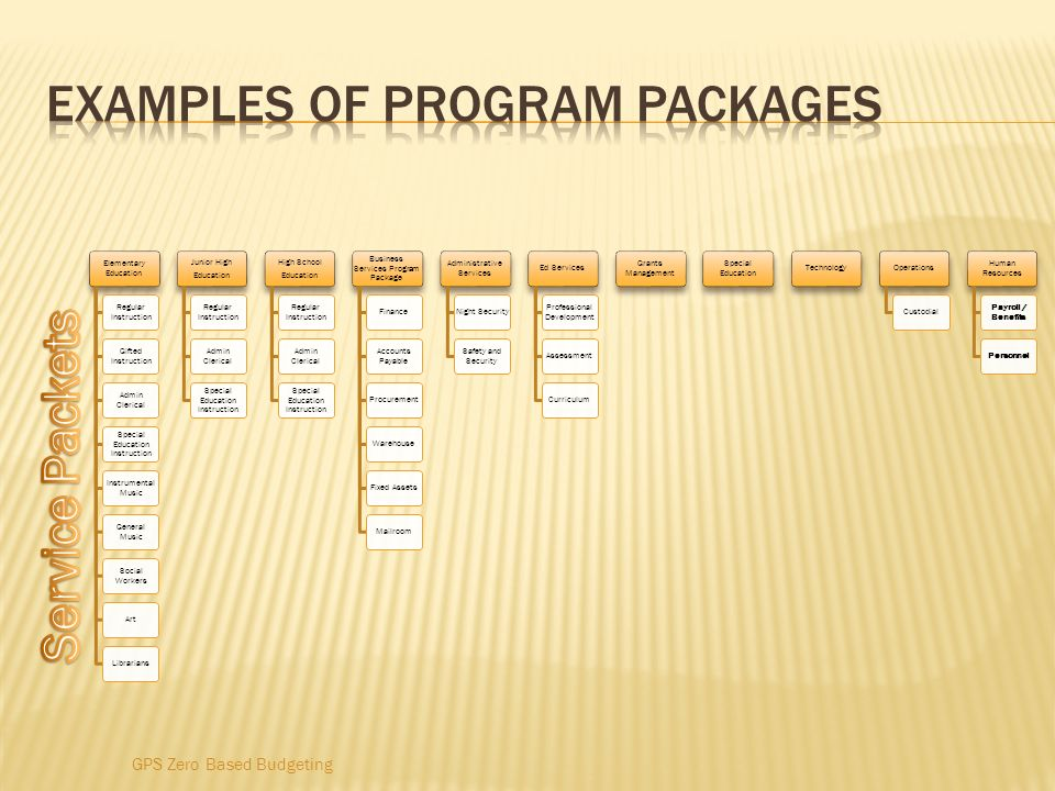 Examples of Program packages