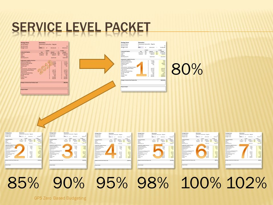 % 85% 90% 95% 98% 100% 102% Service Level Packet 2013