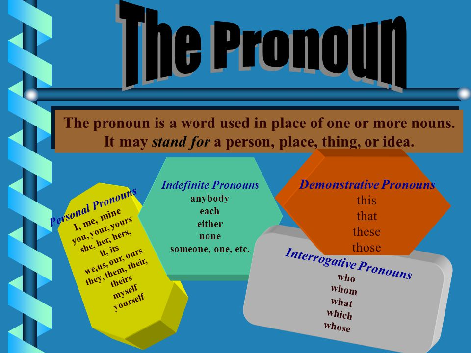The Pronoun The pronoun is a word used in place of one or more nouns.