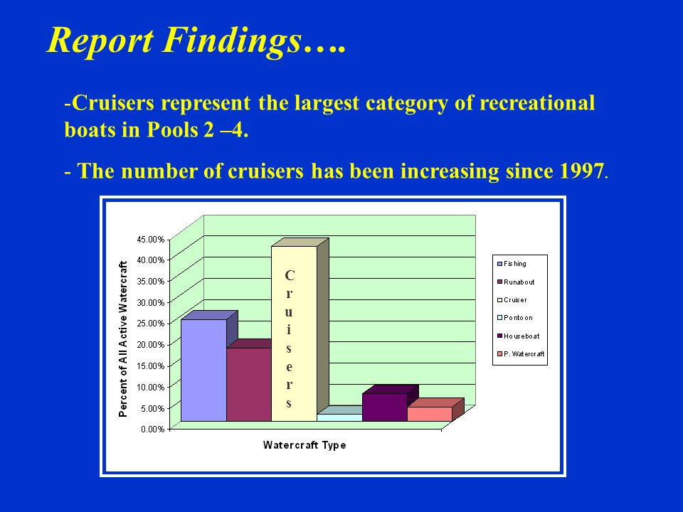 Report Findings….Cruisers represent the largest category of recreational boats in Pools 2 –4. The number of cruisers has been increasing since 1997.