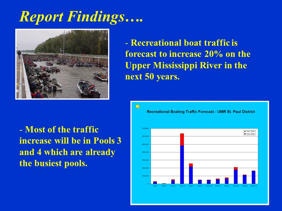 Report Findings…. Recreational boat traffic is forecast to increase 20% on the Upper Mississippi River in the next 50 years.
