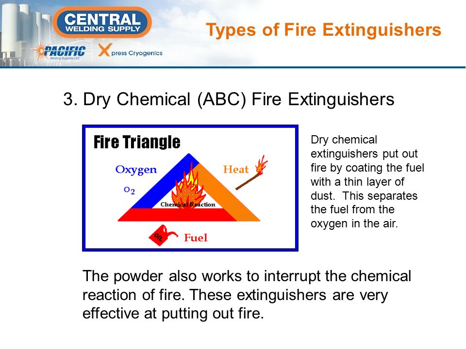 types of fires and how to put them out