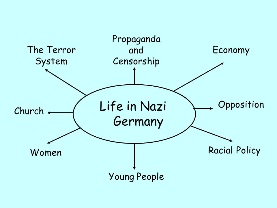 nazi censorship and propaganda Once they succeeded in ending democracy and turning germany into a one-party dictatorship, the nazis orchestrated a massive propaganda campaign to win the loyalty and.