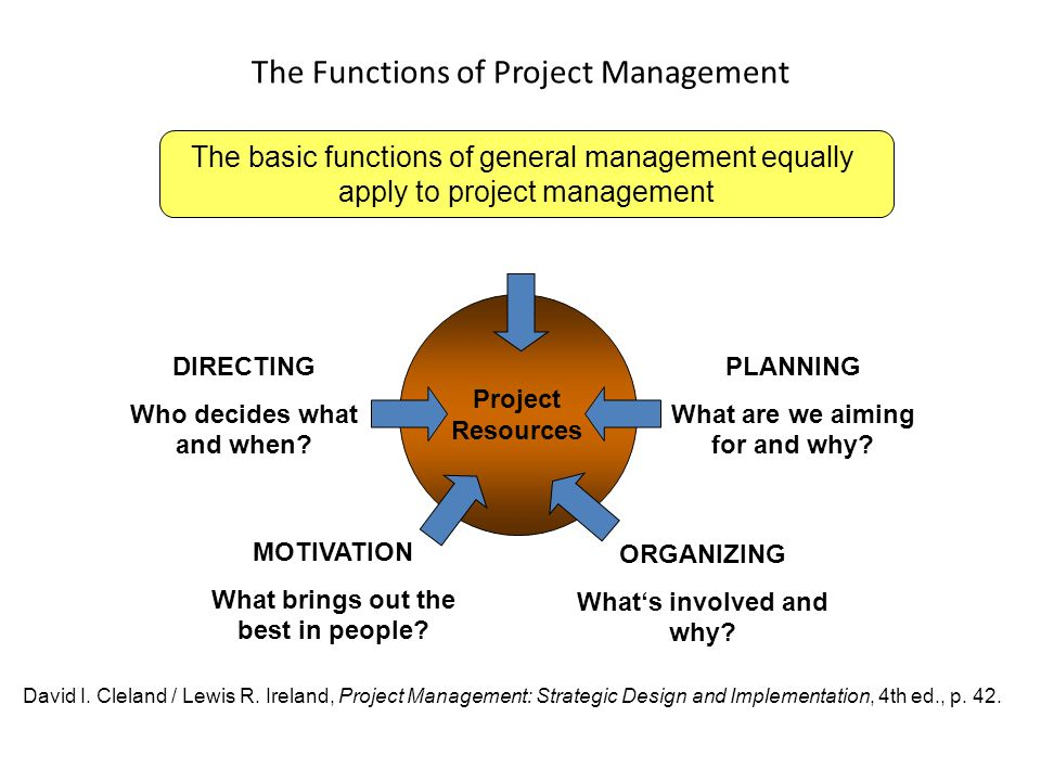 functions of project management This is the most important function of a project management office (pmo) they  assist in the scoring of projects using predefined criteria, in the.