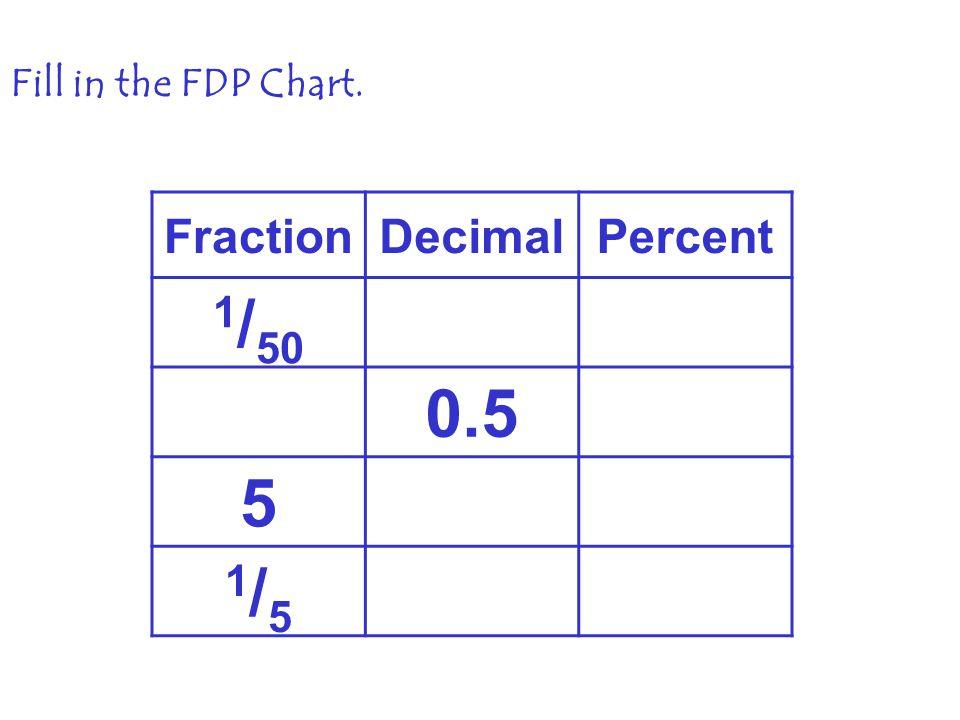 Unit 1: Conversions Decimals, fractions, and percents are all ways ...