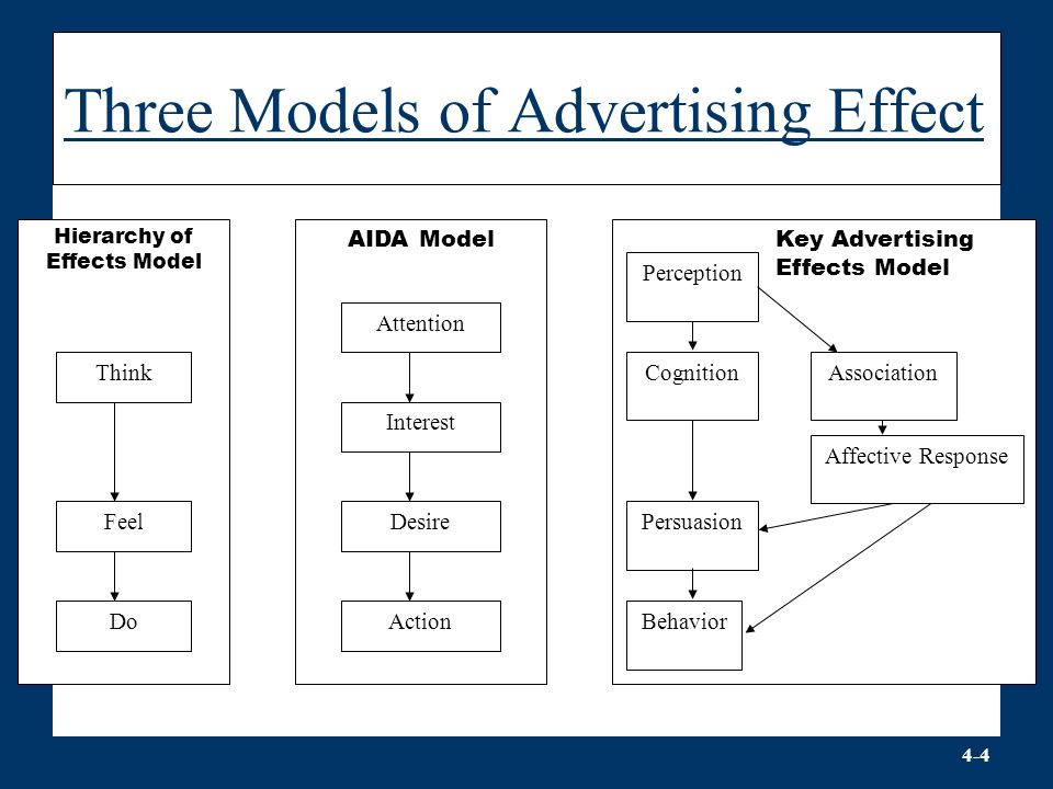 hierarchy models of customers responses to advertising Advertising communication models are theories about how advertising works these theories or models attempt to explain and describe, at the individual buyer or consumer level, the process by which advertising communicates with and effectively persuades individuals to take action.