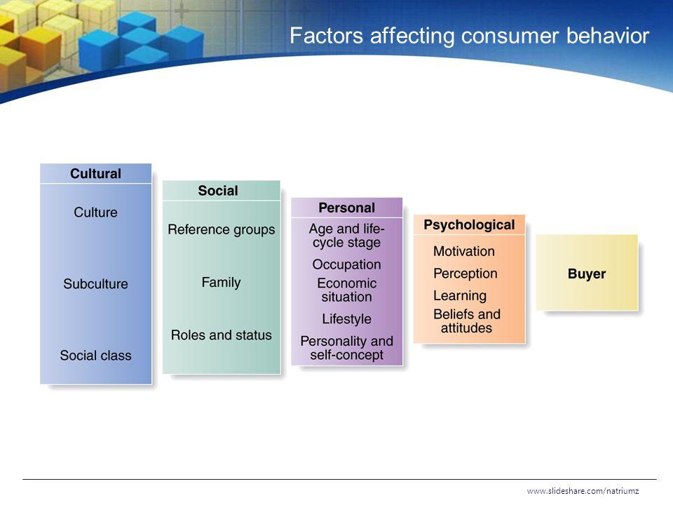 factors affecting consumers External environmental factors affecting consumer behaviour in consumer behaviour - external environmental factors affecting consumer behaviour in consumer behaviour.
