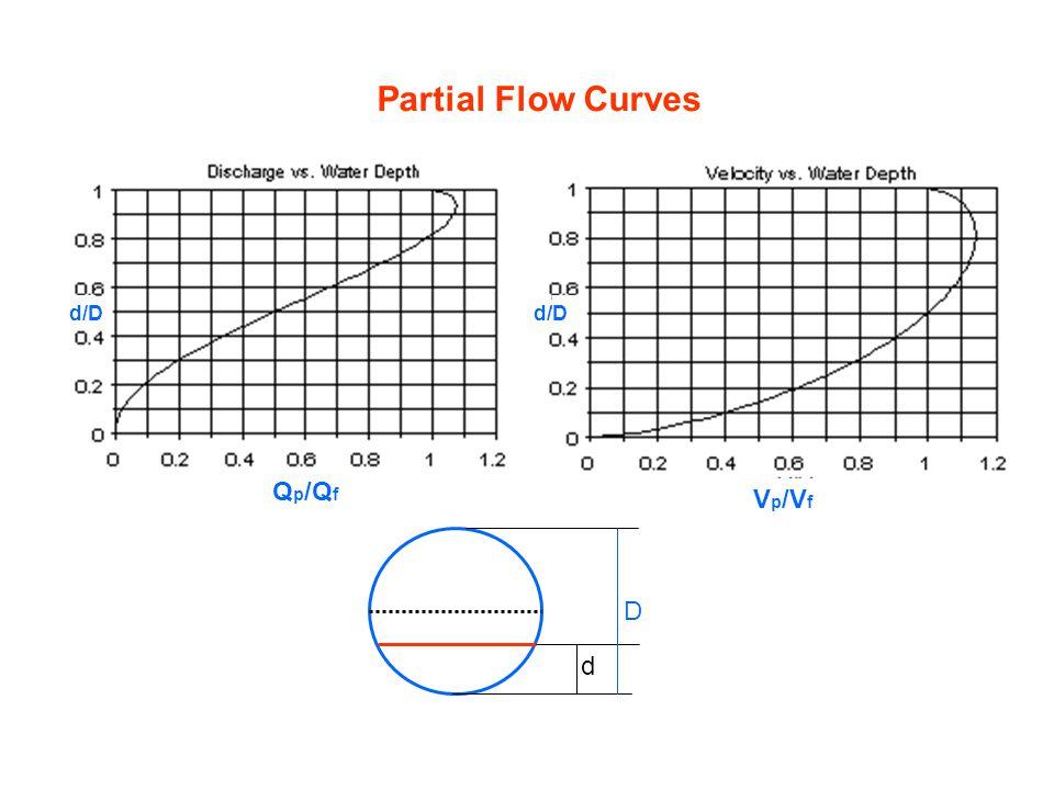 Partial Flow Curves d/D d/D Qp/Qf Vp/Vf d D