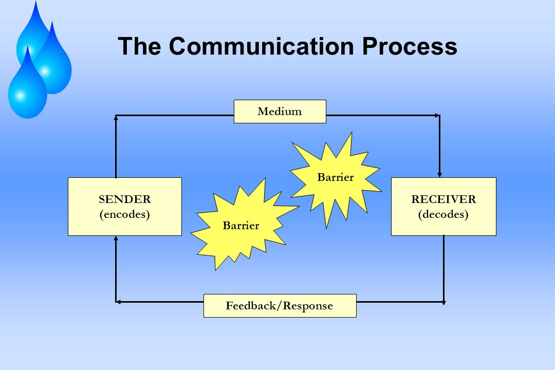 the barriers to communication reaction Addressing barriers to effective communication describe communication barriers and other challenges that contributed to the incident (3) custom reaction.