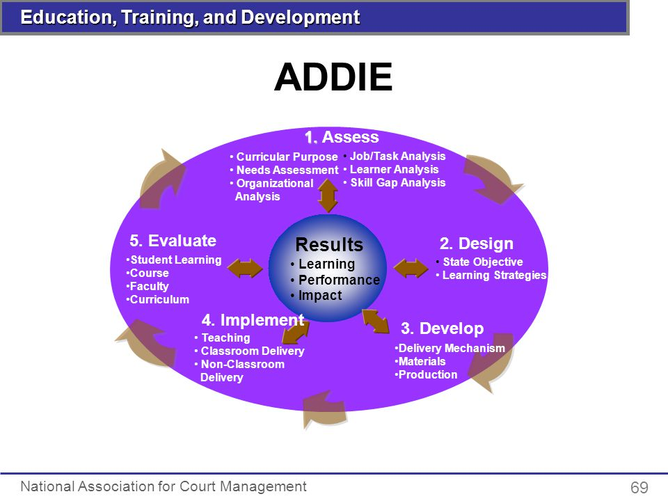 Classroom Design And Delivery ~ National association for court management ppt download