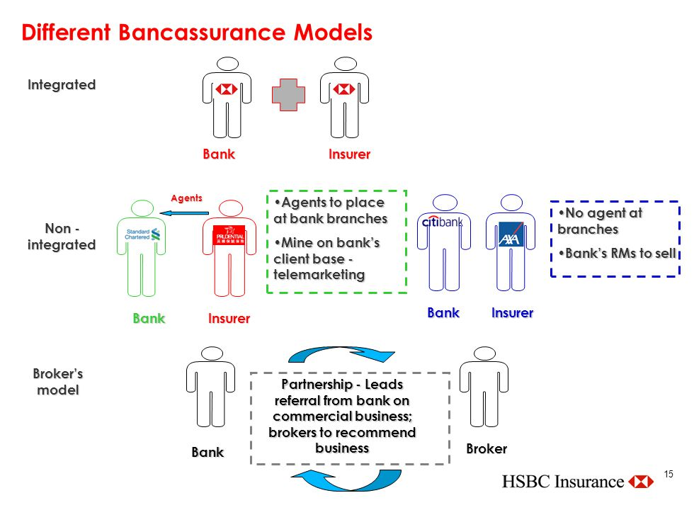 bancassurance in asia Bancassurance solutions to dbs customers in these four markets  hong kong  and indonesia, and their second largest provider in asia.