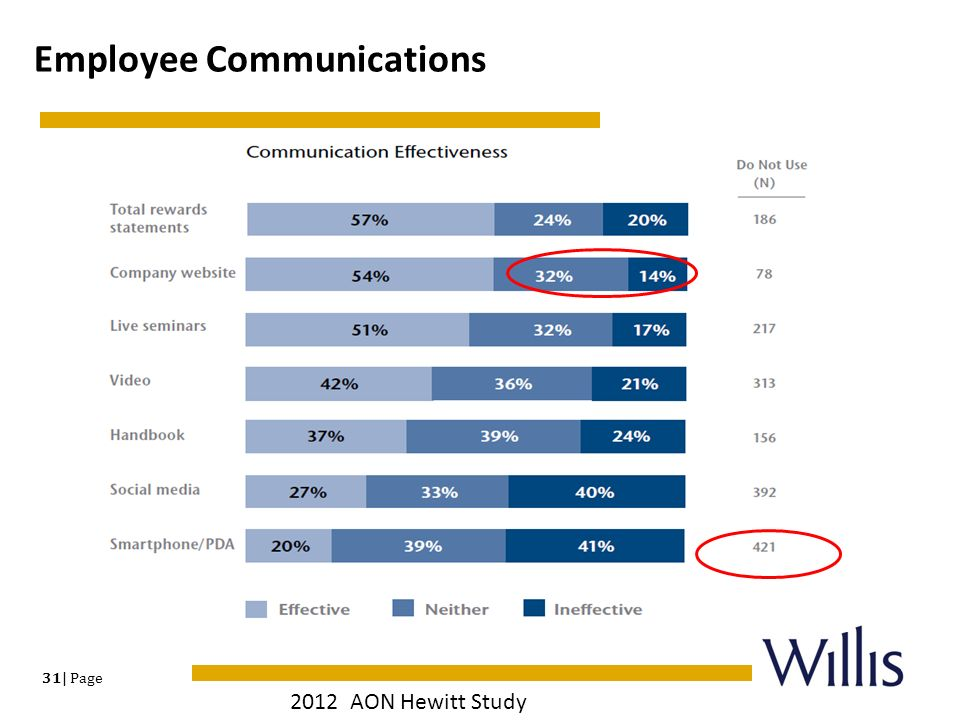 why does communication with employee matter Msw•ars research's study, what drives communication and why it matters, conducted in conjunction with dale carnegie training, cites three factors as key drivers of employee engagement: satisfaction with the immediate supervisor.